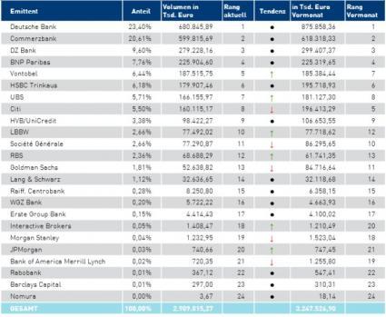 Börse Stuttgart Handelsstatistik Das Waren Die Top Zertifikate Der