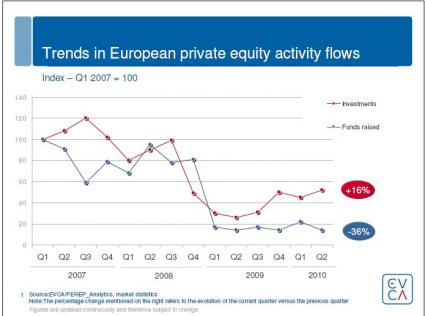 EVCA: Trend Private Equity