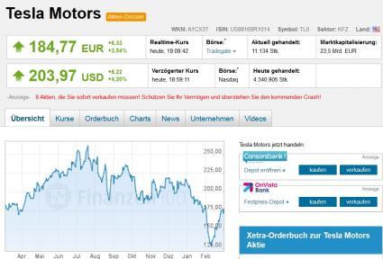 Tesla Motors Aktienkurs