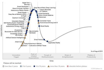 Gartner Research Technologie Trends