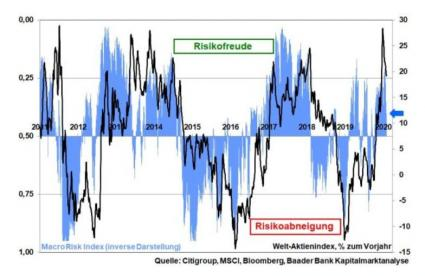 Robert Halver Risk Citi Analyse Chart
