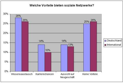 Quelle: Robert Half, Workplace Survey 2010 (1. Quartal)